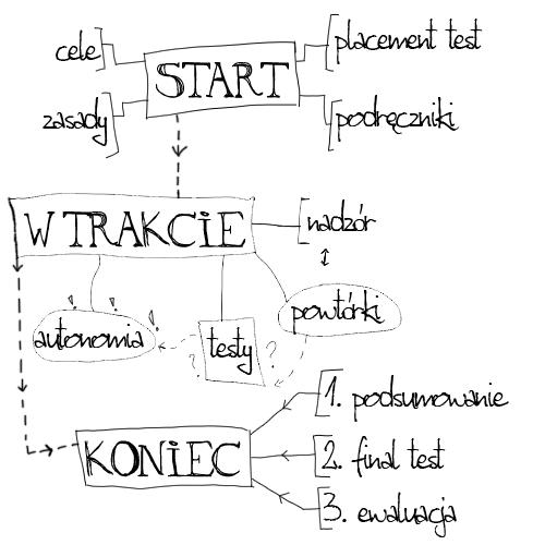 grafika-mindmap